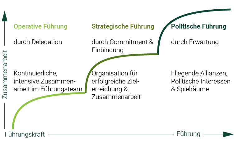Führung nach Management Level