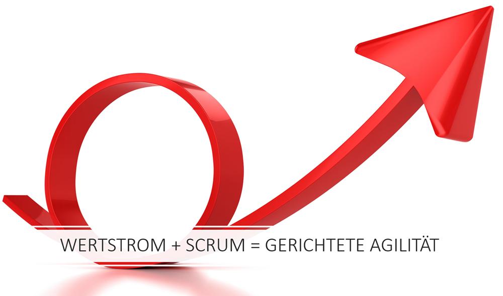 Impulsvortrag: Wertstrom + Scrum = gerichtete Agilität